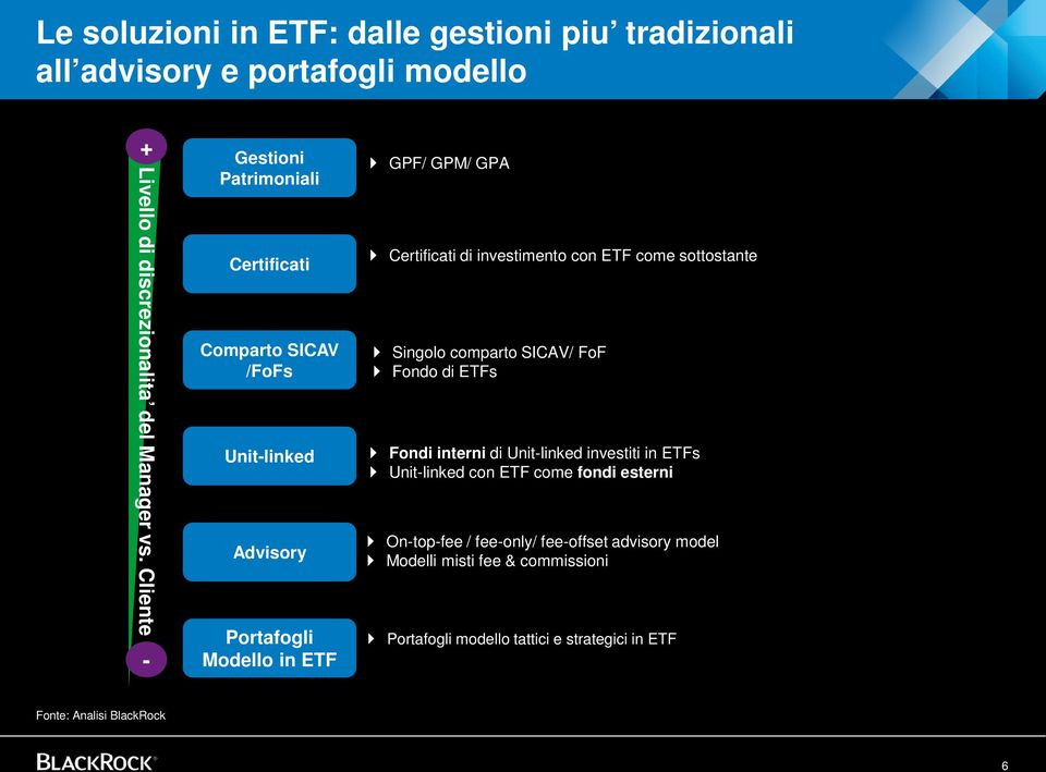 investimento con ETF come sottostante Singolo comparto SICAV/ FoF Fondo di ETFs Fondi interni di Unit-linked investiti in ETFs Unit-linked con ETF