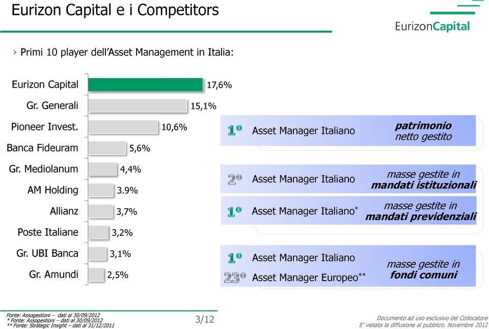 9% Asset Manager Italiano masse gestite in mandati istituzionali Allianz 3,7% Asset Manager Italiano * masse gestite in mandati previdenziali Poste Italiane 3,2%