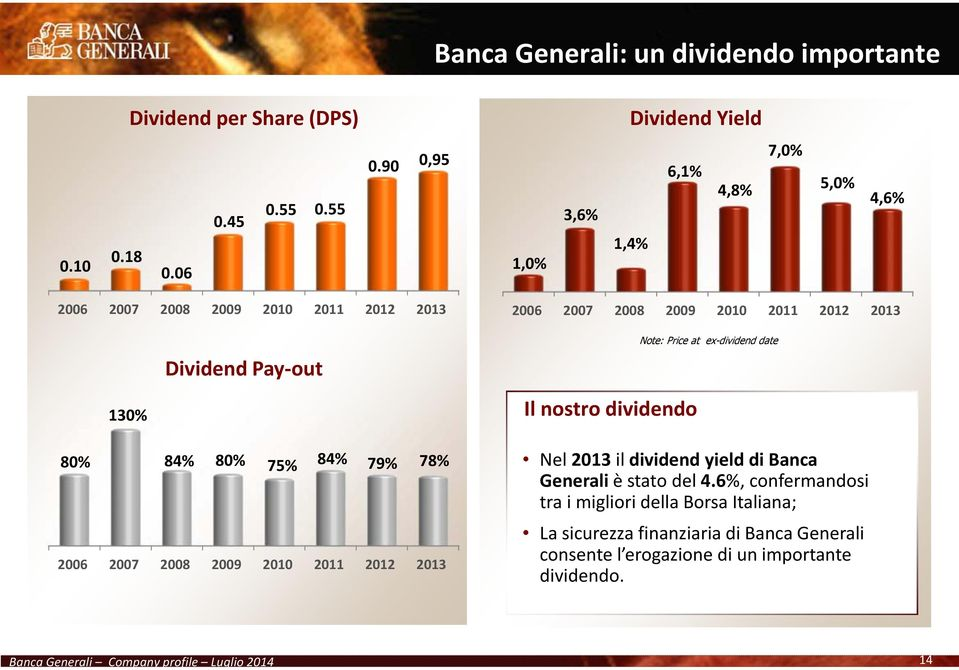 Pay-out Il nostro dividendo Note: Price at ex-dividend date 80% 84% 80% 75% 84% 79% 78% 2006 2007 2008 2009 2010 2011 2012 2013 Nel2013 ildividend