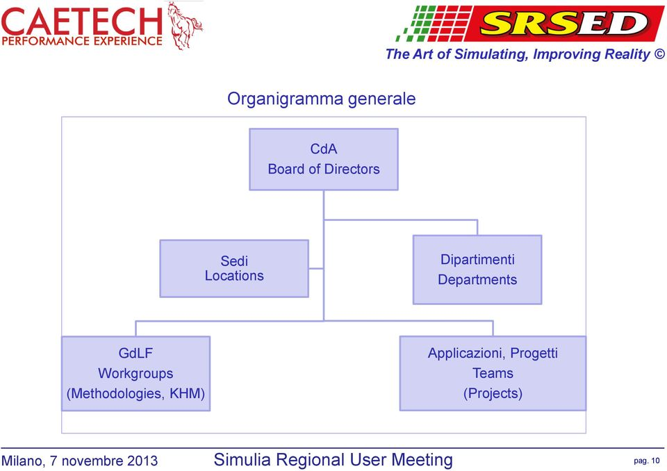 Locations Dipartimenti Departments GdLF Workgroups