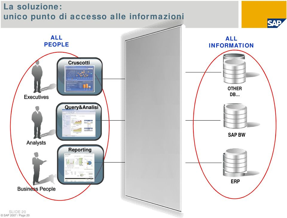 ALL INFORMATION Cruscotti Query&Analisi Reporting S A P B U S I N E