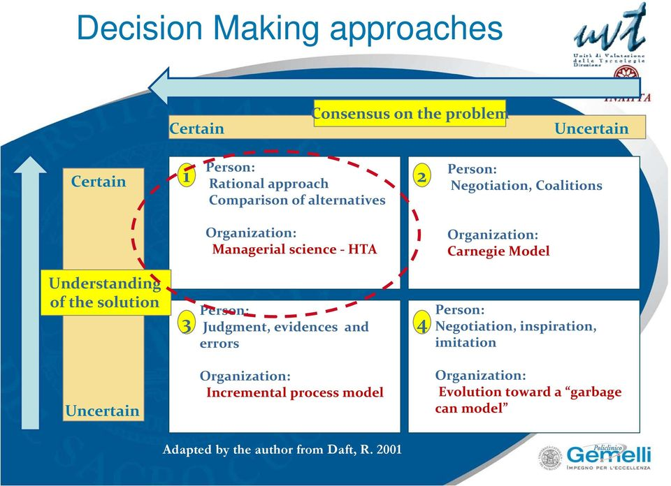 Understanding of the solution 3 Person: Judgment, evidences and errors 4 Person: Negotiation, inspiration, imitation