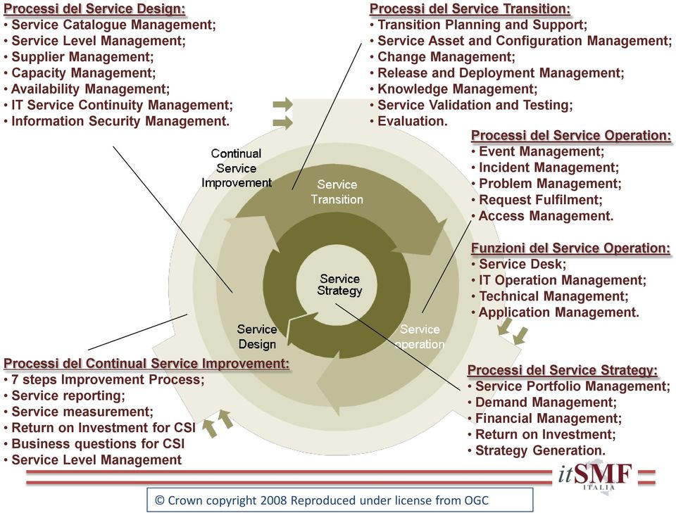 Processi del Service Transition: Transition Planning and Support; Service Asset and Configuration Management; Change Management; Release and Deployment Management; Knowledge Management; Service