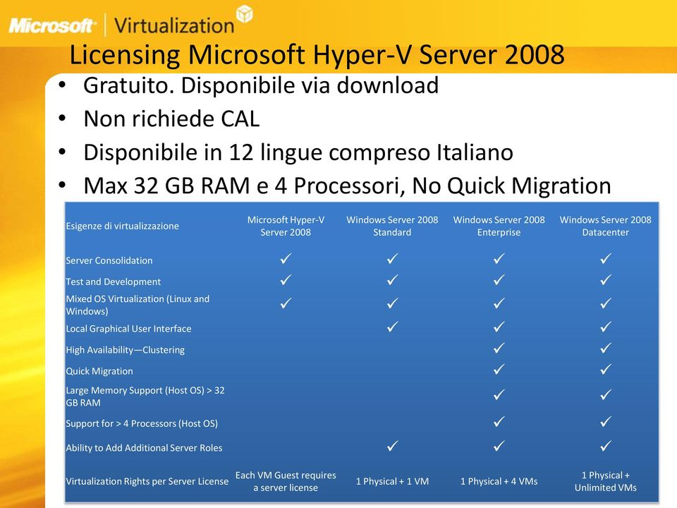 Hyper-V Server 2008 Windows Server 2008 Standard Windows Server 2008 Enterprise Windows Server 2008 Datacenter Server Consolidation Test and Development Mixed OS (Linux and