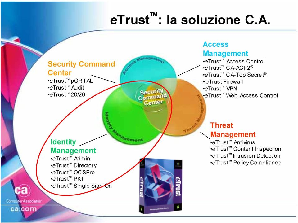 etrust CA-ACF2 etrust CA-Top Secret etrust Firewall etrust VPN etrust Web Access Control Identity