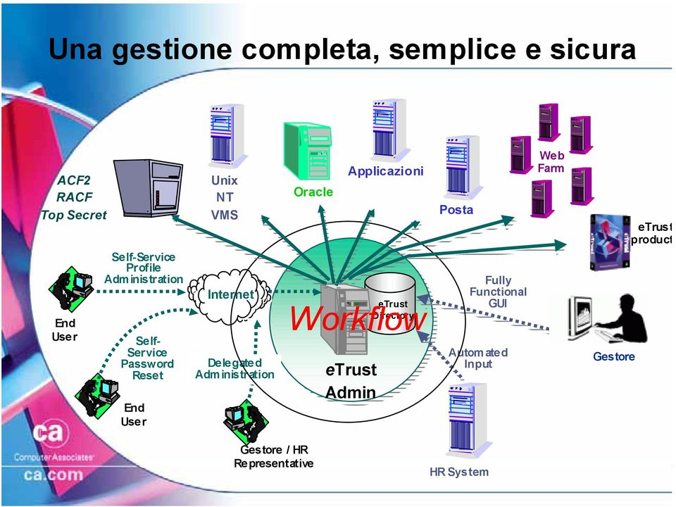 Delegated Administration Oracle Applicazioni etrust Workflow Directory etrust Admin Posta