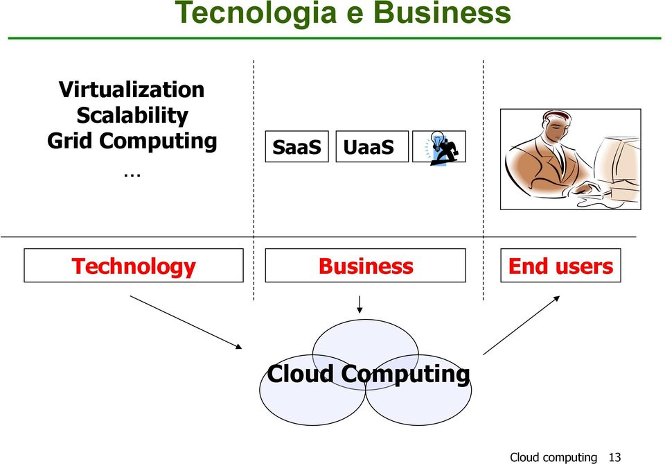 Computing SaaS UaaS Technology