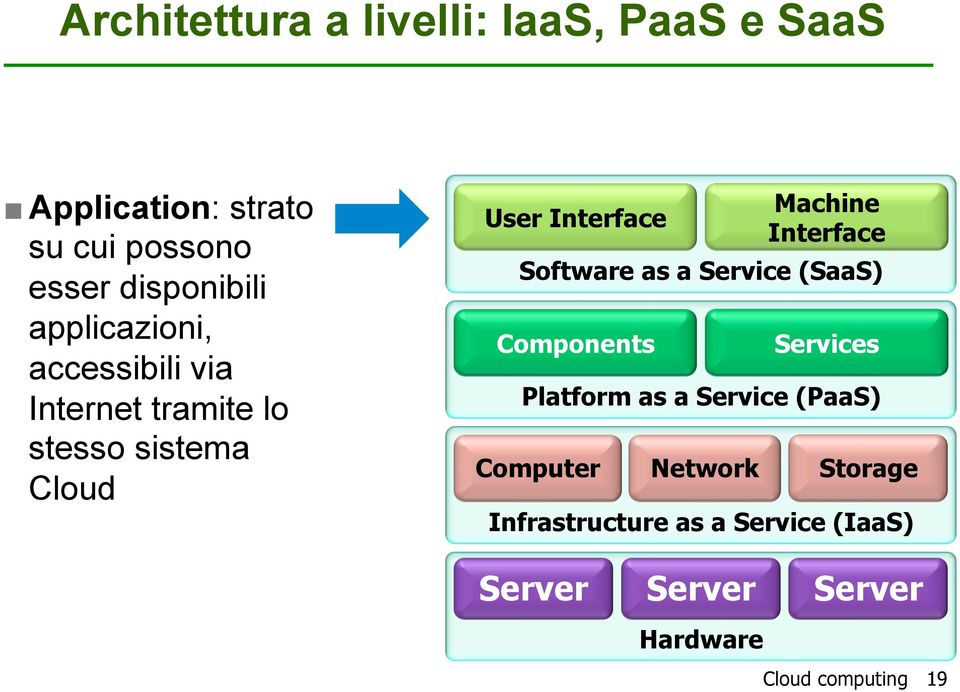 Services Platform as a Service (PaaS) Computer Network Machine Interface Software as a Service