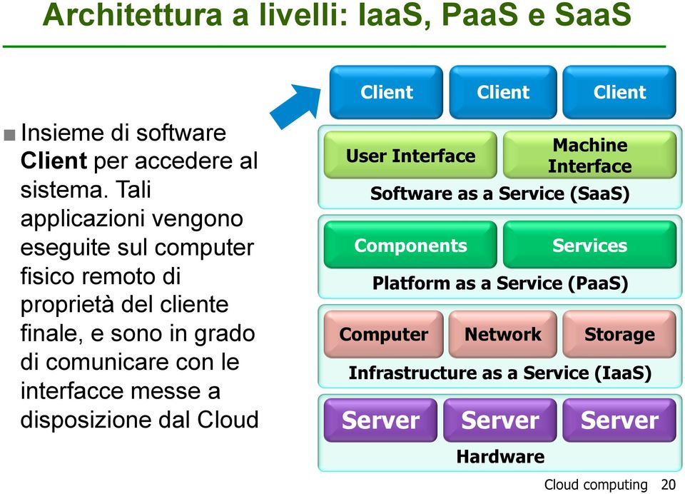 con le interfacce messe a disposizione dal Cloud User Interface Software as a Service (SaaS) Components Services Platform as a