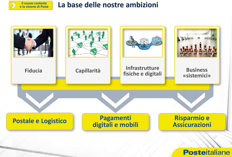 digitali Business «sistemici» Postale e