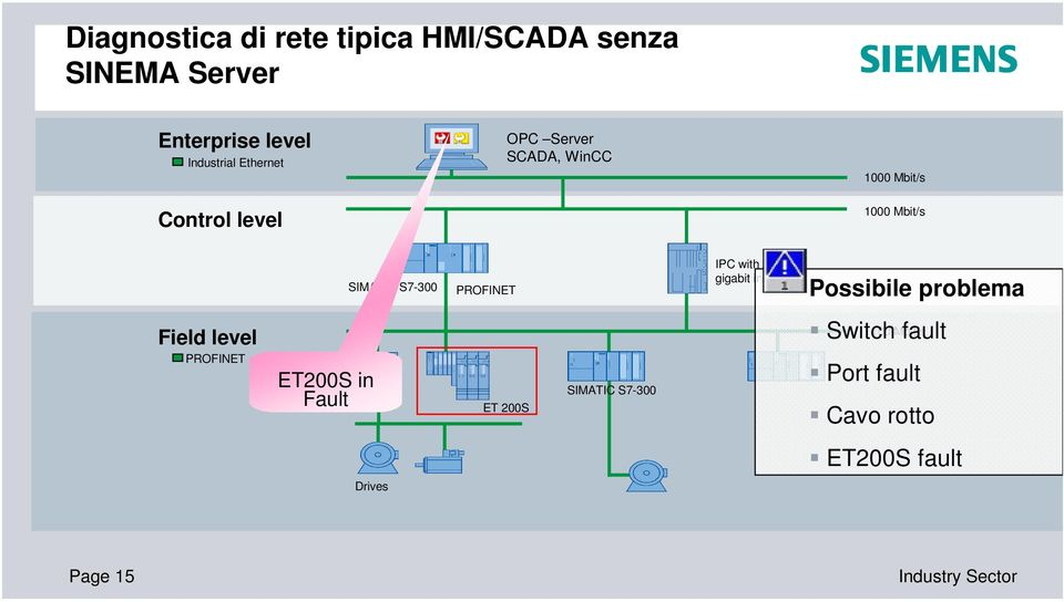 gigabit interface Possibile problema Field level PROFINET IPC with gigabit interface ET200S in