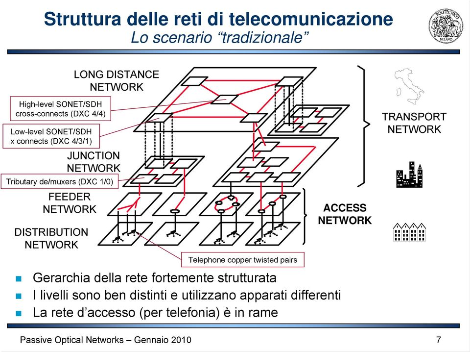 FEEDER NETWORK DISTRIBUTION NETWORK Telephone copper twisted pairs Gerarchia della rete fortemente strutturata I
