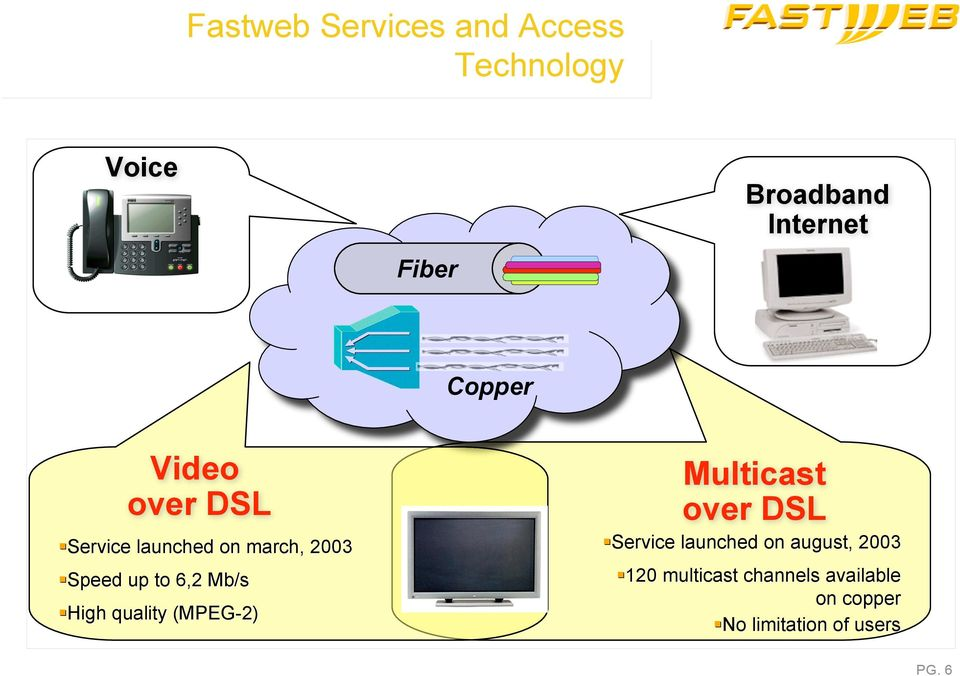 Mb/s Hih quality (MPEG-2) Multicast over DSL Service launched on auust,