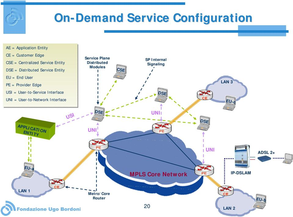 Edge LAN 3 USI = User-to-Service Interface DSE UNI = User-to-Network Interface EU-c USI DSE UNI DSE APPLICATION