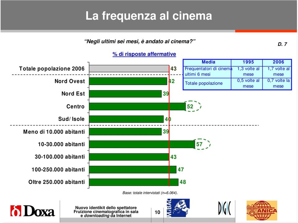 000 abitanti % di risposte affermative 43 42 39 40 39 43 Media 1995 2006 Frequentatori di cinema ultimi 6 mesi 1,3