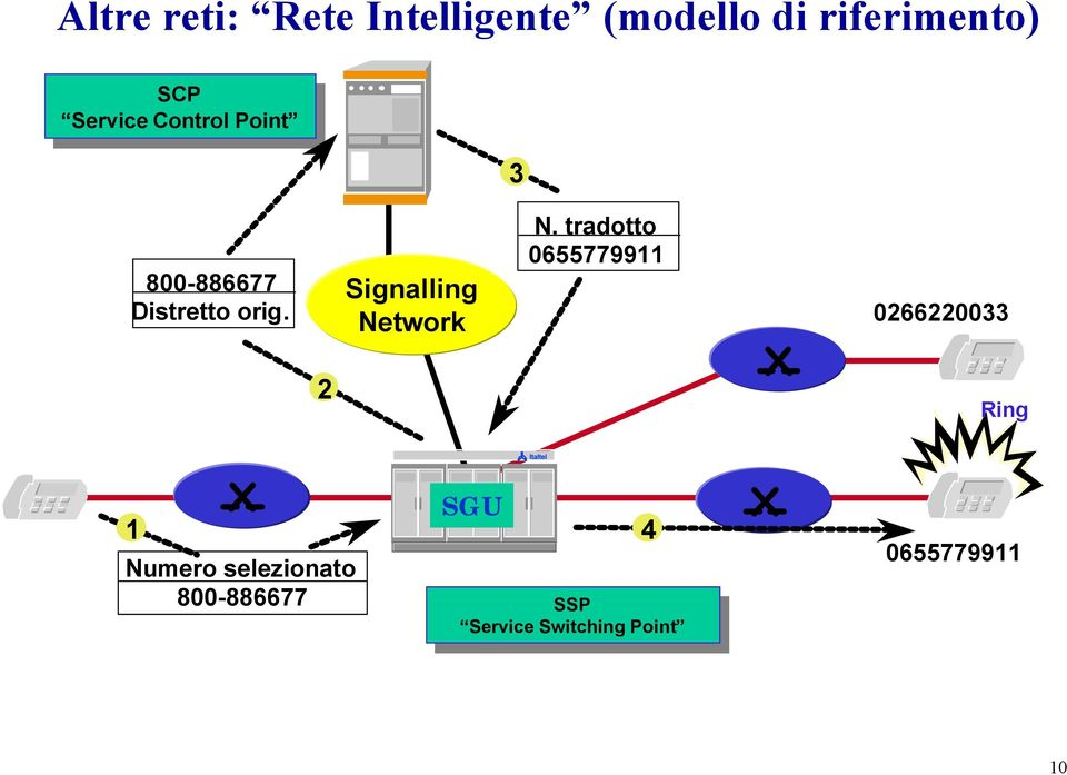 tradotto 0655779911 Signalling Network 0266220033 2 Ring Italtel 1 Numero