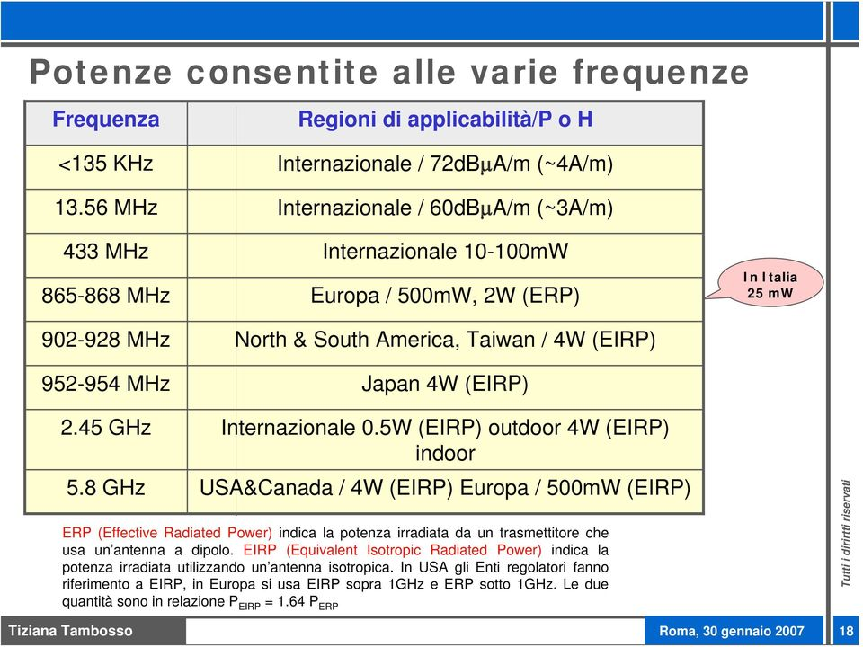 4W (EIRP) 2.45 GHz Internazionale 0.5W (EIRP) outdoor 4W (EIRP) indoor 5.