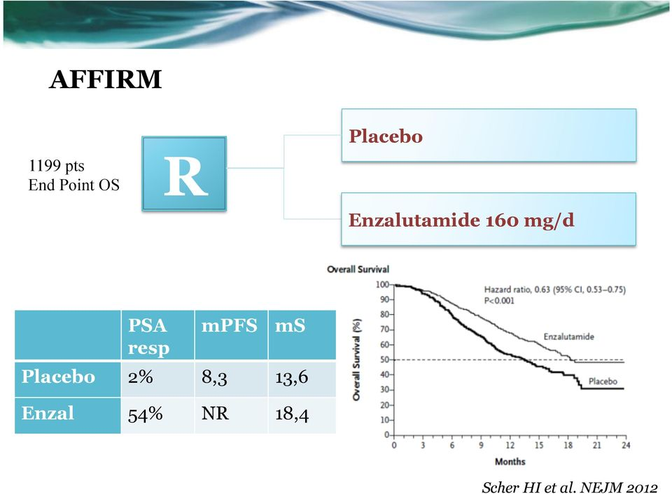 resp mpfs ms Placebo 2% 8,3 13,6