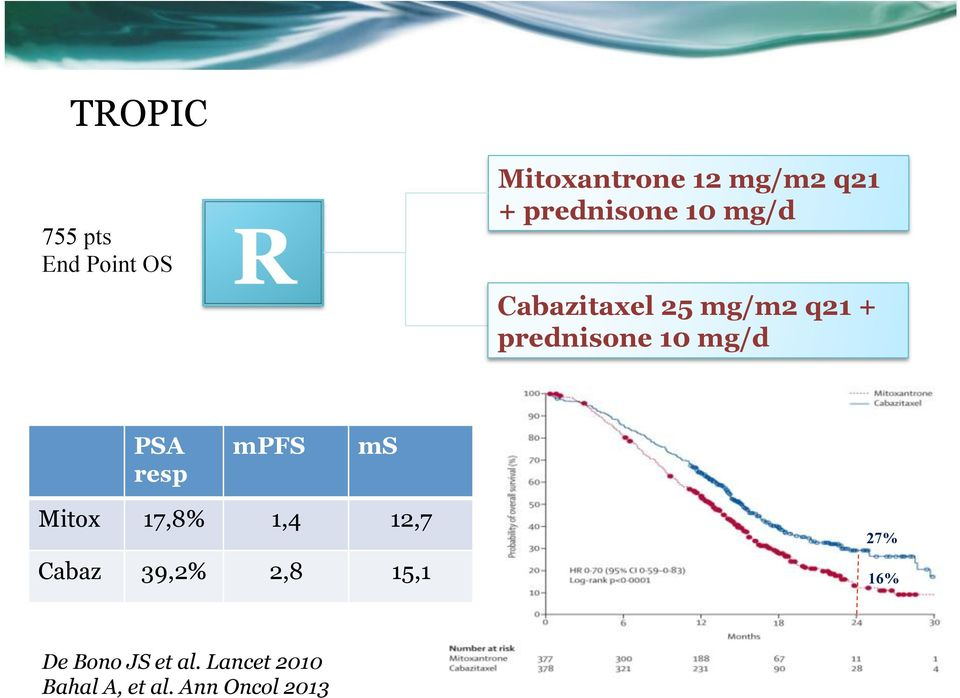mg/d PSA resp mpfs ms Mitox 17,8% 1,4 12,7 Cabaz 39,2% 2,8