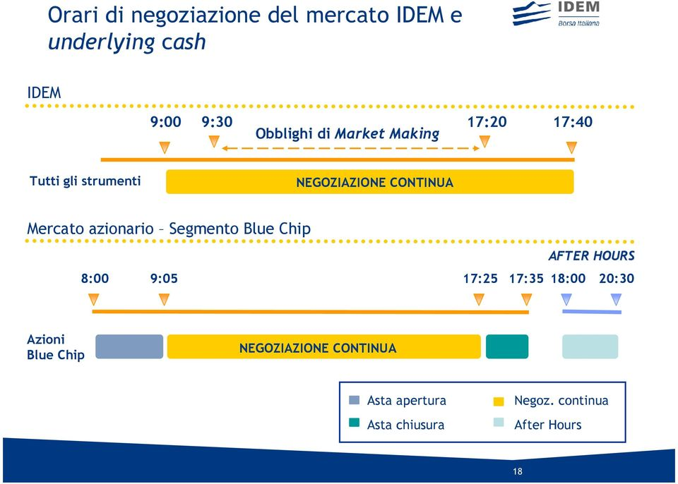 azionario Segmento Blue Chip AFTER HOURS 8:00 9:05 17:25 17:35 18:00 20:30 Azioni