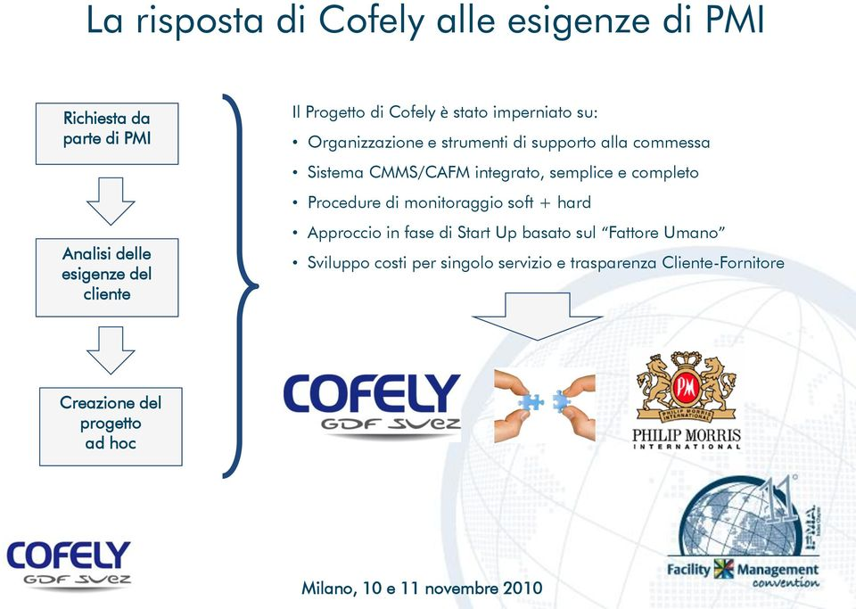 CMMS/CAFM integrato, semplice e completo Procedure di monitoraggio soft + hard Approccio in fase di Start Up