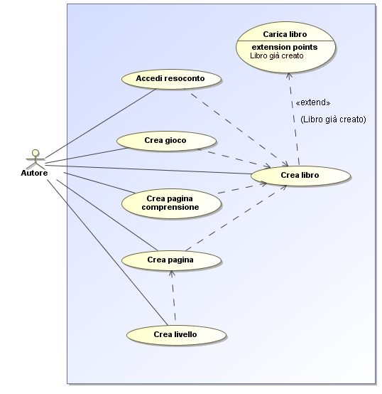 5.4 Procedure 5.4.1 Use Case Diagram