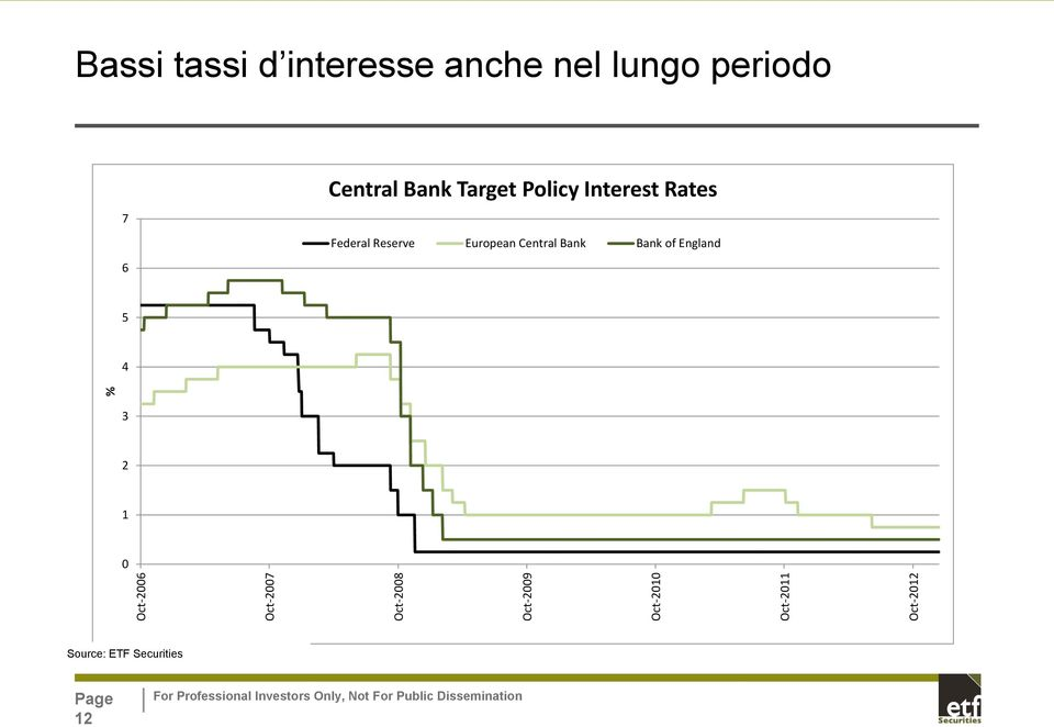 Bank Target Policy Interest Rates Federal Reserve European