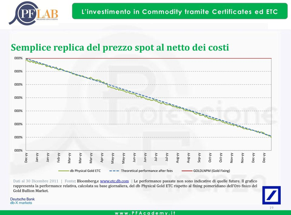 Theoretical performance after fees GOLDLNPM (Gold Fixing) Dati al 30 Dicembre 2011 Fonte: Bloomberg,e www.etc.db.