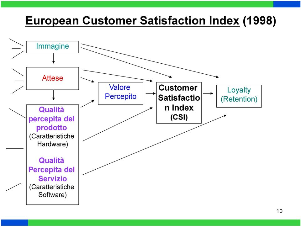 Valore Percepito Customer Satisfactio n Index (CSI) Loyalty