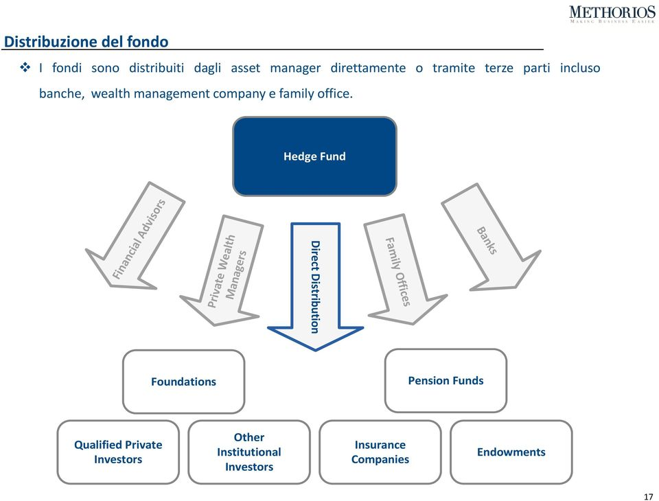Hedge Fund Financial Advisors Private Wealth Managers Direct Distribution Family Offices