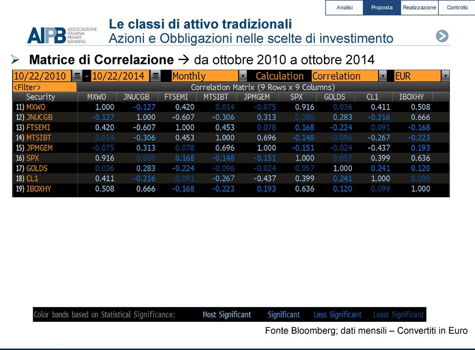 2014 Fonte Bloomberg;