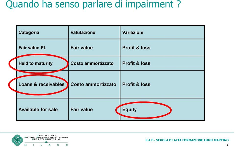 Profit & loss Held to maturity Costo ammortizzato Profit &