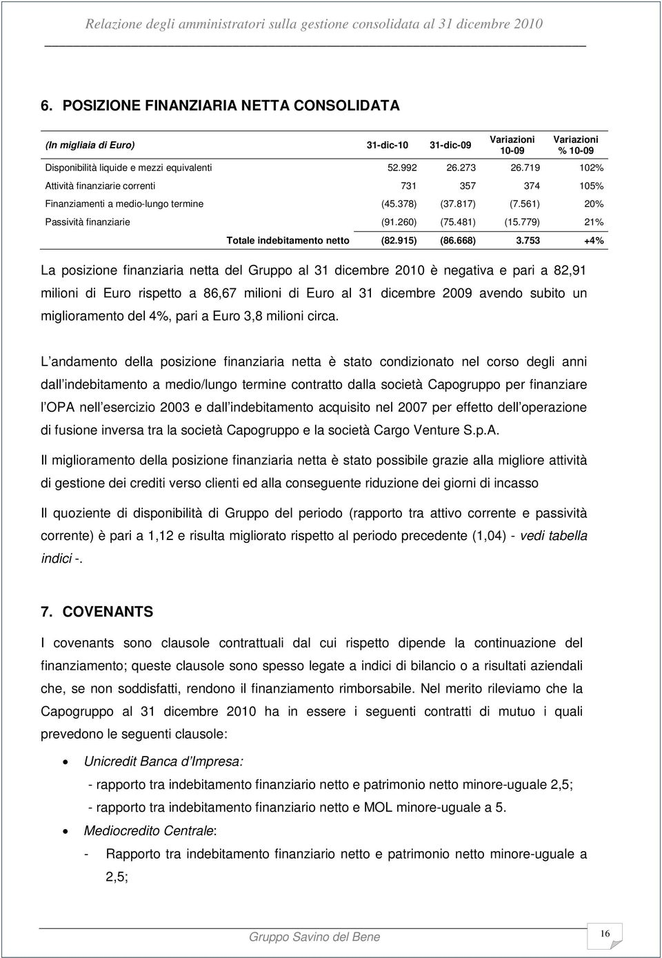 779) 21% Totale indebitamento netto (82.915) (86.668) 3.