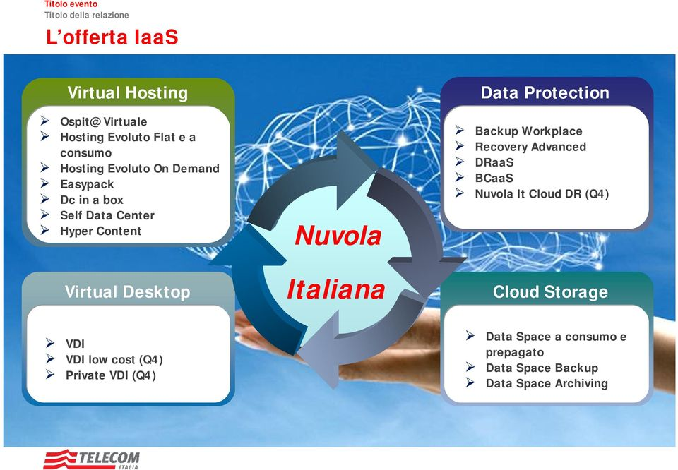 (Q4) Private VDI (Q4) Nuvola Italiana Data Protection Workplace Recovery Advanced DRaaS BCaaS