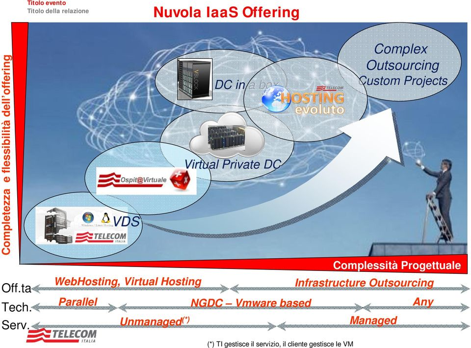 Custom Projects Complessità Progettuale Parallel NGDC Vmware based Any Unmanaged (*)