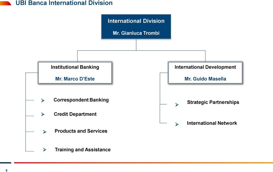 Marco D Este International Development Mr.