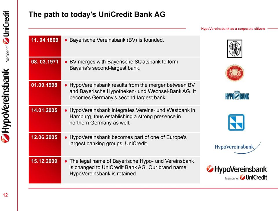1998 HypoVereinsbank results from the merger between BV and Bayerische Hypotheken- und Wechsel-Bank AG. It becomes Germany's second-largest bank. 14.01.