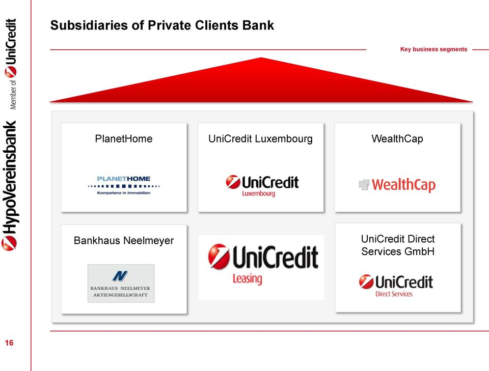 UniCredit Luxembourg WealthCap
