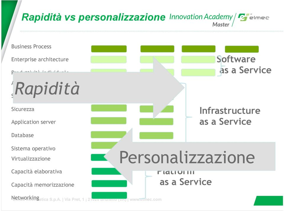 Sicurezza Application server Infrastructure as a Service Database Sistema operativo