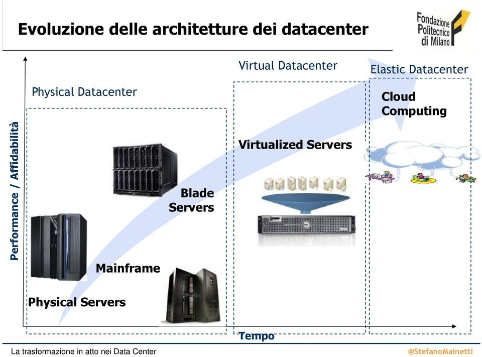 Cloud Computing Performance / Affidabilità Mainframe