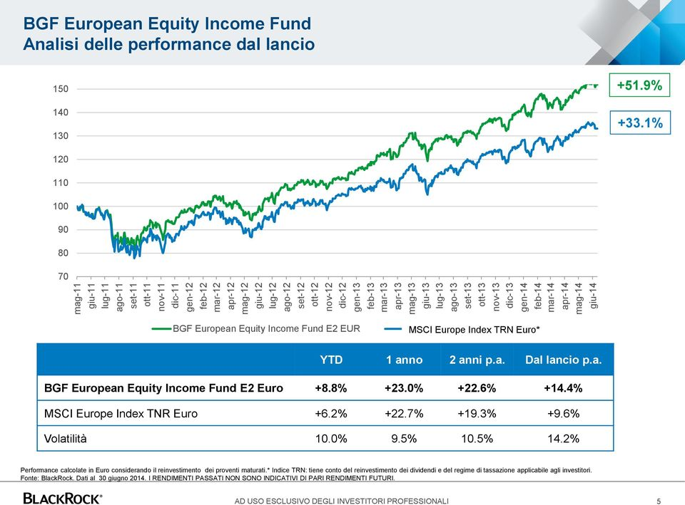 1% 120 110 100 90 80 70 BGF European Equity Income Fund E2 EUR MSCI Europe NR Index EUR TRN Euro* YTD 1 anno 2 anni p.a. Dal lancio p.a. BGF European Equity Income Fund E2 Euro +8.8% +23.0% +22.