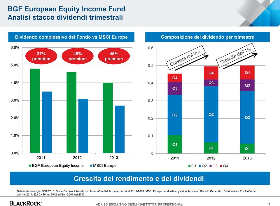 0% 2011 2012 2013 0 Q1 Q1 Q1 2011 2012 2013 BGF European Equity Income MSCI Europe Q1 Q2 Q3 Q4 Crescita del rendimento e dei dividendi Data inizio strategia: 3/12/2010.