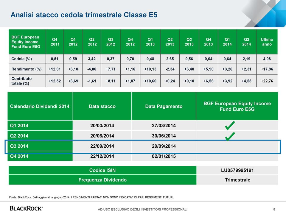 +10,66 +0,24 +9,10 +6,56 +3,92 +4,55 +22,76 Calendario Dividendi 2014 Data stacco Data Pagamento BGF European Equity Income Fund Euro E5G Q1 2014 20/03/2014 27/03/2014 Q2 2014 20/06/2014 30/06/2014