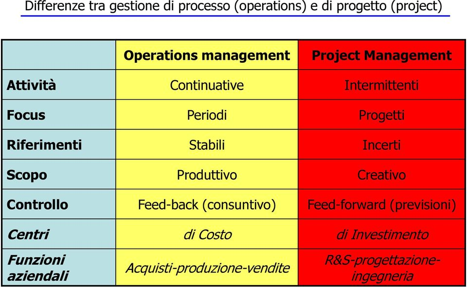 Incerti Scopo Produttivo Creativo Controllo Feed-back (consuntivo) Feed-forward (previsioni)