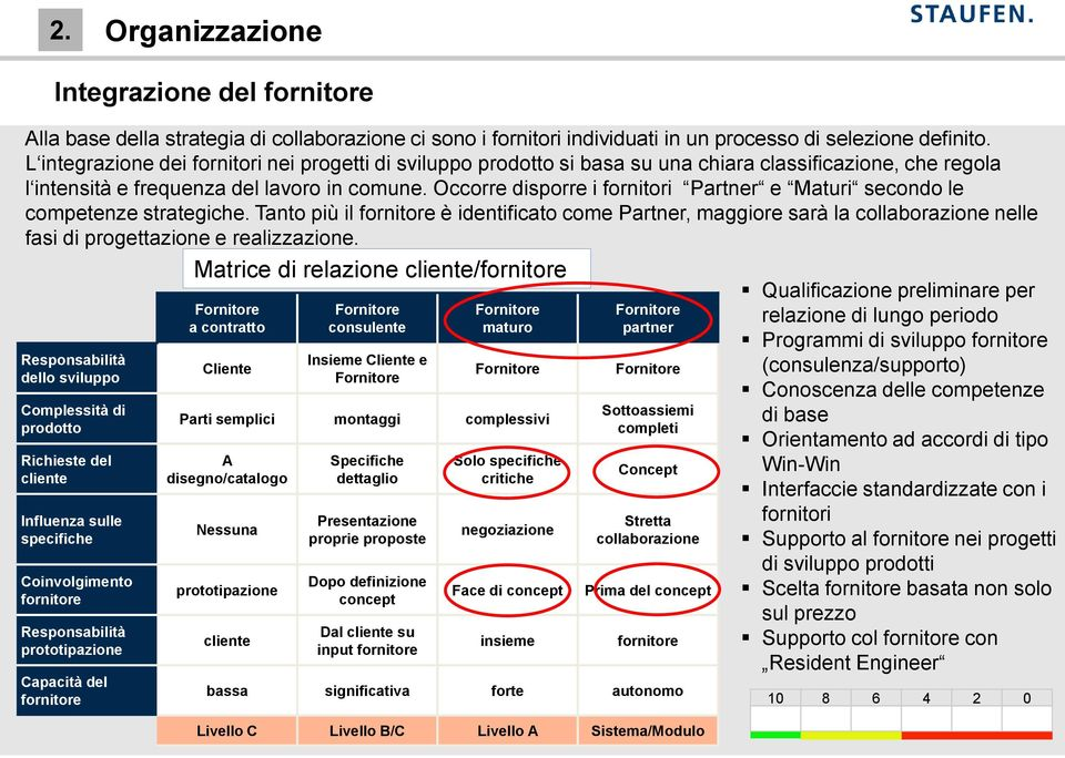 Occorre disporre i fornitori Partner e Maturi secondo le competenze strategiche.