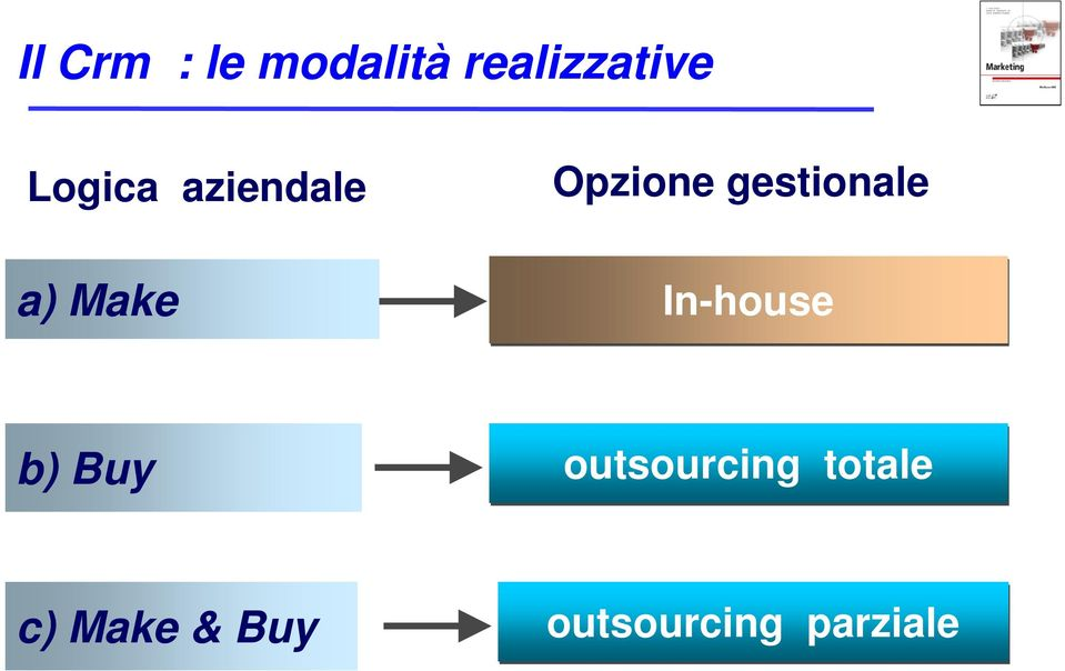 gestionale In-house b) Buy