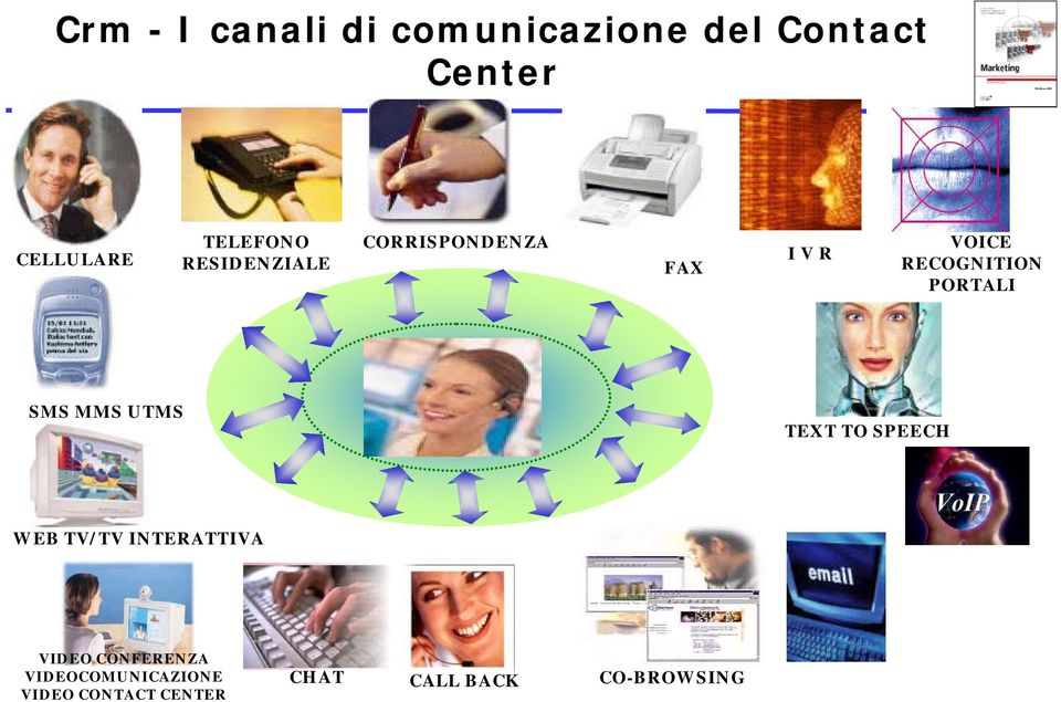 PORTALI SMS MMS UTMS TEXT TO SPEECH WEB TV/TV INTERATTIVA VIDEO