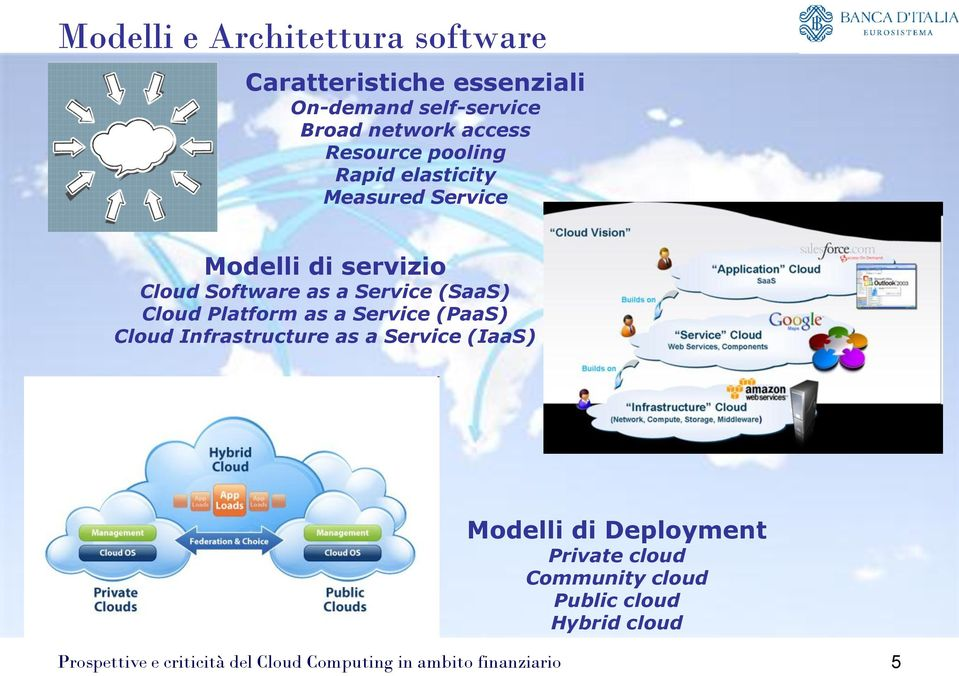 Cloud Software as a Service (SaaS) Cloud Platform as a Service (PaaS) Cloud Infrastructure