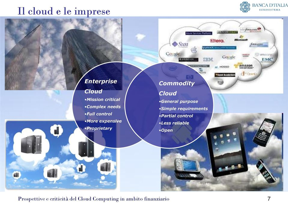 expensive Proprietary Commodity Cloud General purpose