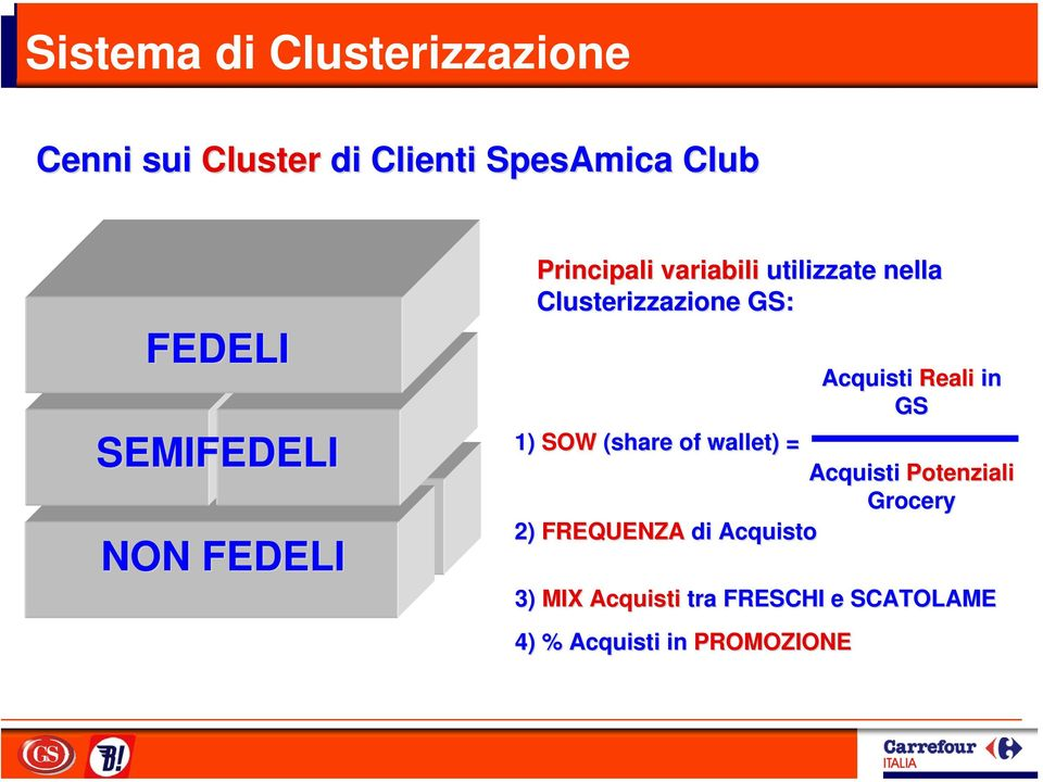 1) SOW (share of wallet) ) = 2) FREQUENZA di Acquisto Acquisti Reali in GS